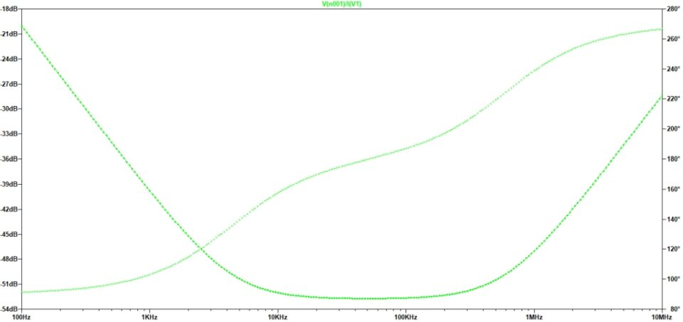 Capacitor Bank 16 x 1000u 50V plot impedenza